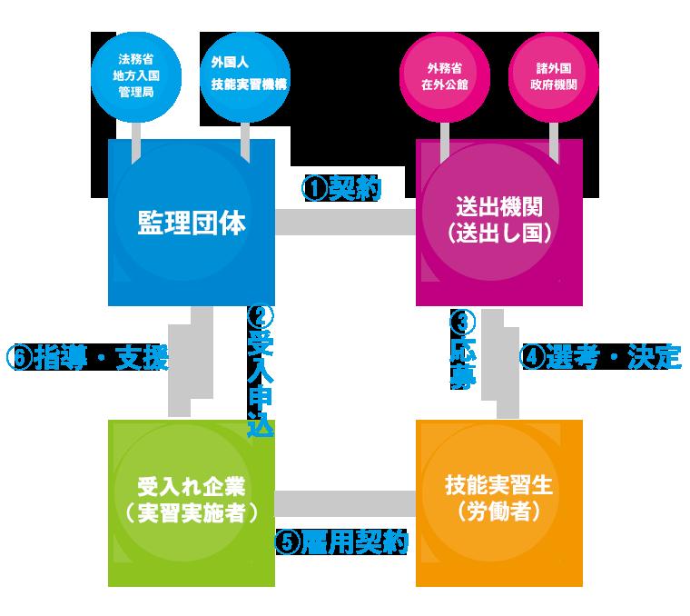 制度関係図